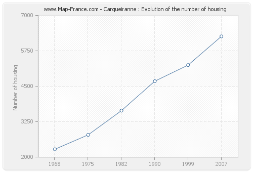 Carqueiranne : Evolution of the number of housing