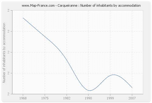 Carqueiranne : Number of inhabitants by accommodation
