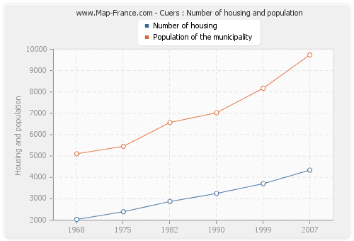 Cuers : Number of housing and population