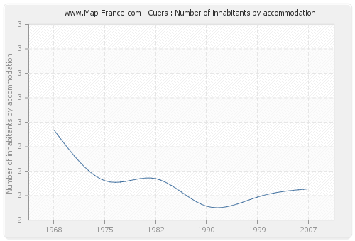 Cuers : Number of inhabitants by accommodation