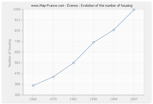 Évenos : Evolution of the number of housing