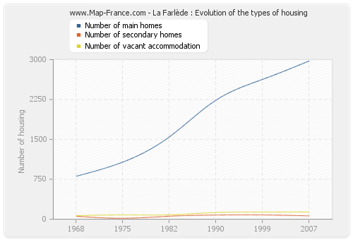 La Farlède : Evolution of the types of housing