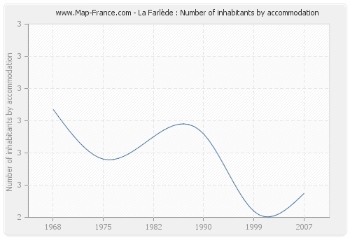 La Farlède : Number of inhabitants by accommodation