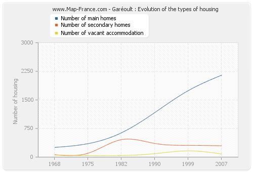 Garéoult : Evolution of the types of housing