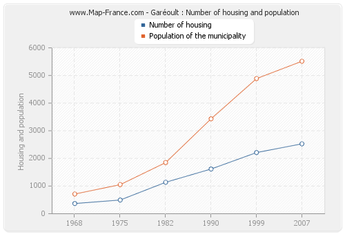 Garéoult : Number of housing and population