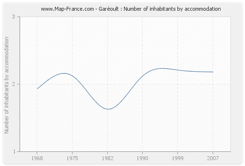 Garéoult : Number of inhabitants by accommodation