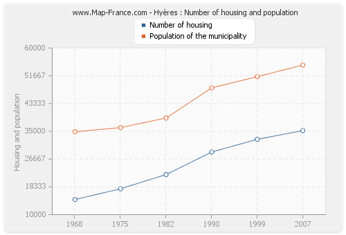 Hyères : Number of housing and population