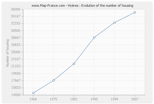 Hyères : Evolution of the number of housing