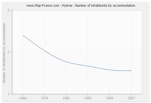 Hyères : Number of inhabitants by accommodation