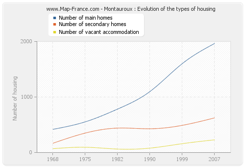 Montauroux : Evolution of the types of housing