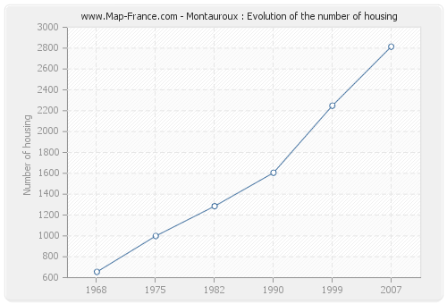 Montauroux : Evolution of the number of housing
