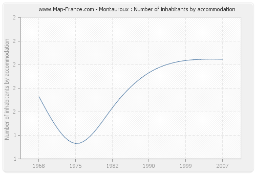 Montauroux : Number of inhabitants by accommodation
