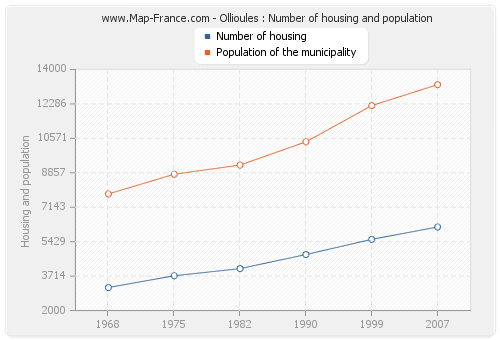 Ollioules : Number of housing and population