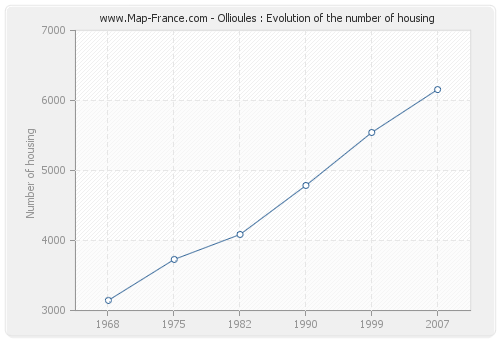 Ollioules : Evolution of the number of housing