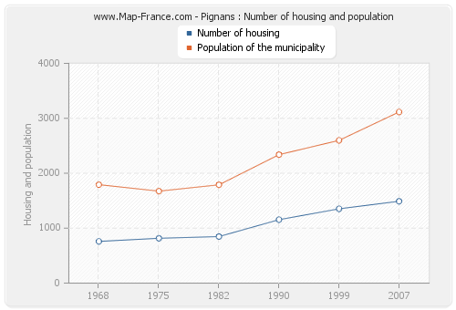Pignans : Number of housing and population