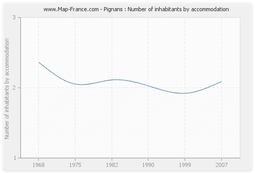 Pignans : Number of inhabitants by accommodation