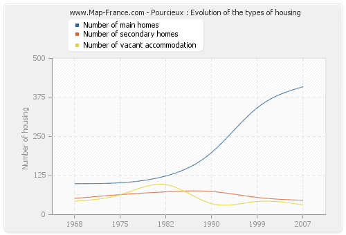 Pourcieux : Evolution of the types of housing