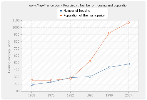 Pourcieux : Number of housing and population