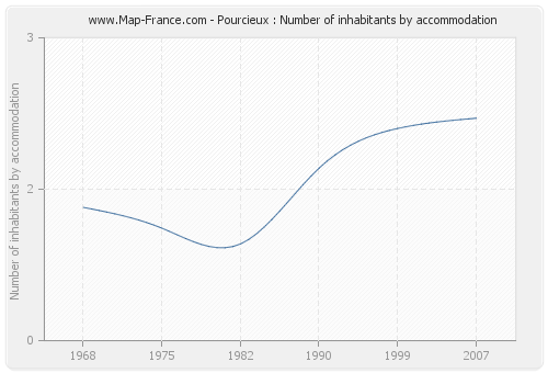 Pourcieux : Number of inhabitants by accommodation