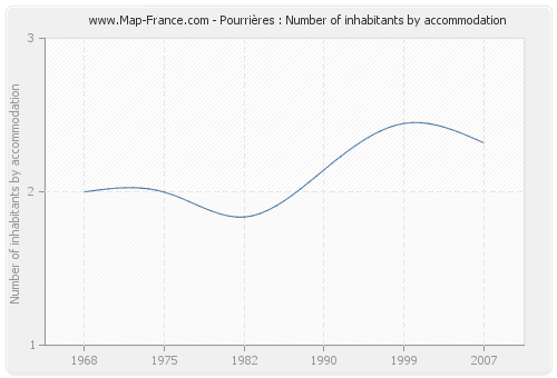 Pourrières : Number of inhabitants by accommodation
