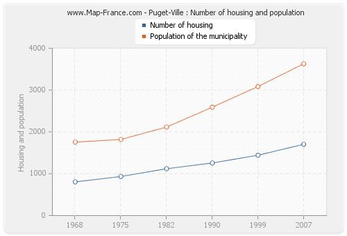 Puget-Ville : Number of housing and population