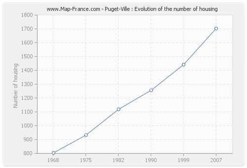 Puget-Ville : Evolution of the number of housing