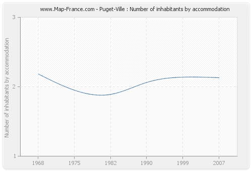 Puget-Ville : Number of inhabitants by accommodation