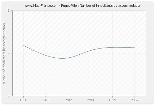 Puget-Ville : Number of inhabitants by accommodation