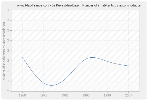 Le Revest-les-Eaux : Number of inhabitants by accommodation