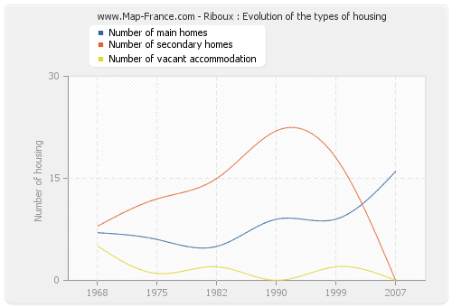 Riboux : Evolution of the types of housing
