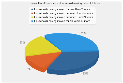 Household moving date of Riboux