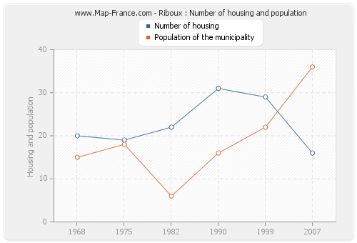 Riboux : Number of housing and population