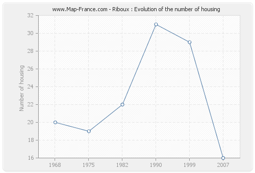 Riboux : Evolution of the number of housing