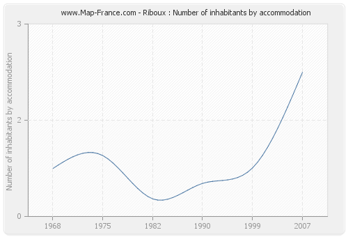 Riboux : Number of inhabitants by accommodation