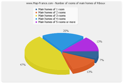Number of rooms of main homes of Riboux