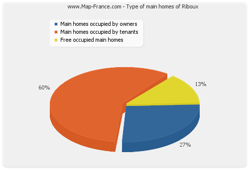 Type of main homes of Riboux