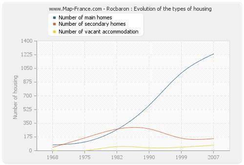 Rocbaron : Evolution of the types of housing