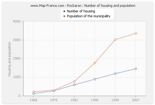 Rocbaron : Number of housing and population