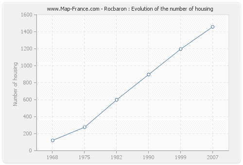Rocbaron : Evolution of the number of housing