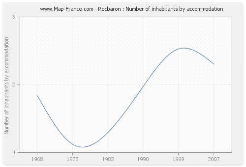 Rocbaron : Number of inhabitants by accommodation