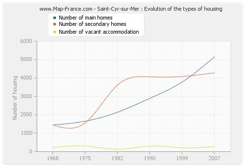 Saint-Cyr-sur-Mer : Evolution of the types of housing