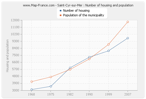 Saint-Cyr-sur-Mer : Number of housing and population