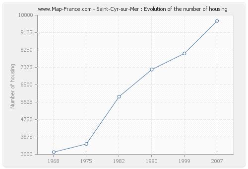 Saint-Cyr-sur-Mer : Evolution of the number of housing