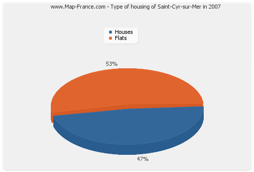 Type of housing of Saint-Cyr-sur-Mer in 2007