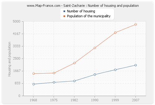 Saint-Zacharie : Number of housing and population