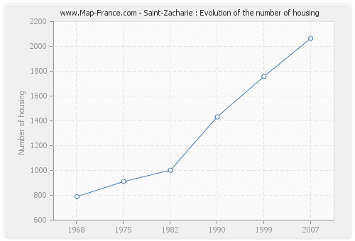 Saint-Zacharie : Evolution of the number of housing