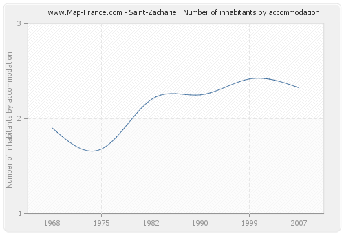 Saint-Zacharie : Number of inhabitants by accommodation