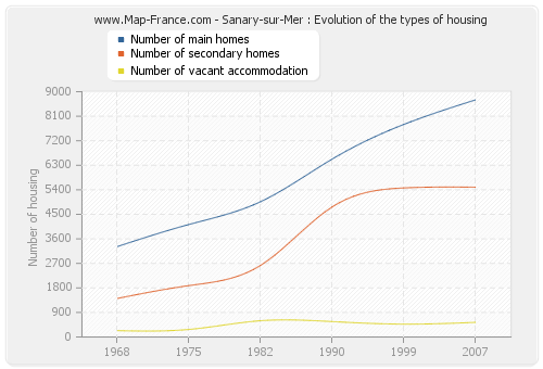 Sanary-sur-Mer : Evolution of the types of housing