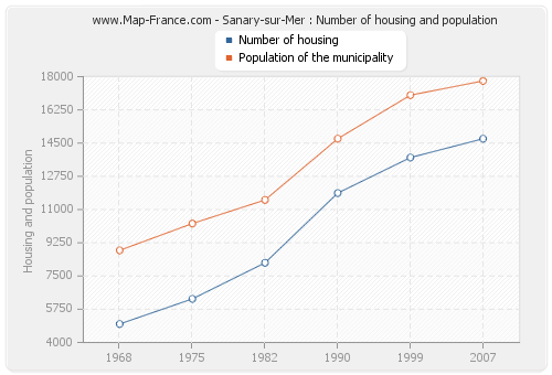 Sanary-sur-Mer : Number of housing and population