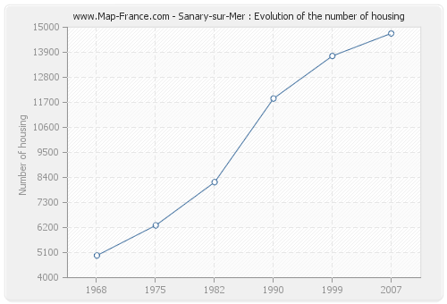 Sanary-sur-Mer : Evolution of the number of housing